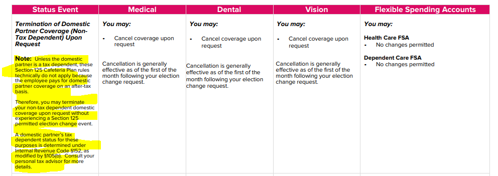 Section 125 Permitted Election Change Event Chart 2
